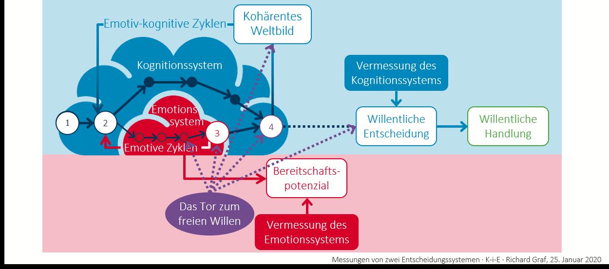 KiE-Trilogie, die nachwies, dass unsere Handlungen und unser Denken aus der Untrennbarkeit von Emotionen(E), Intuition(i) und Kognition(K) entstehen