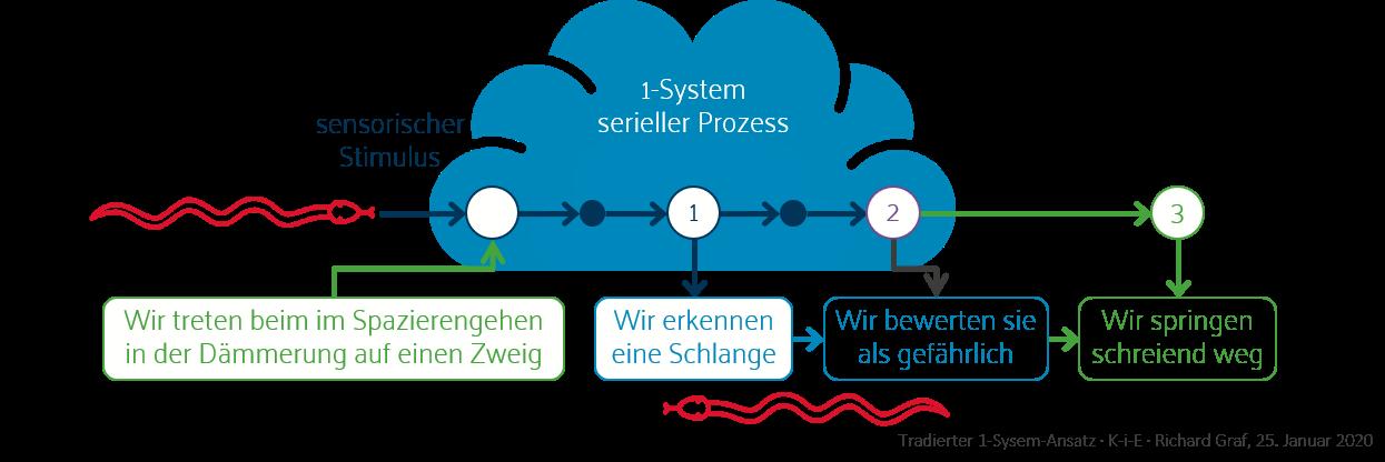 2-System-Ansatz mit diversen Entscheidungsprozessen