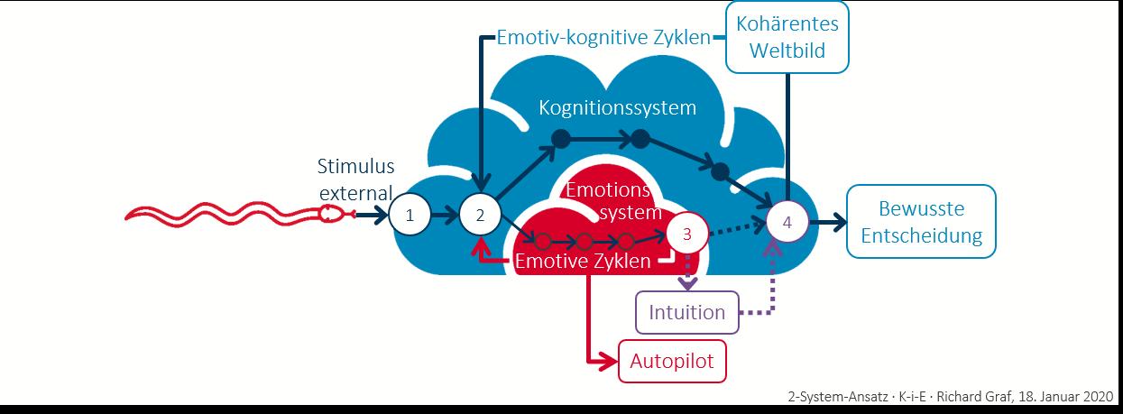 2-System-Ansatz mit diversen Entscheidungsprozessen 2