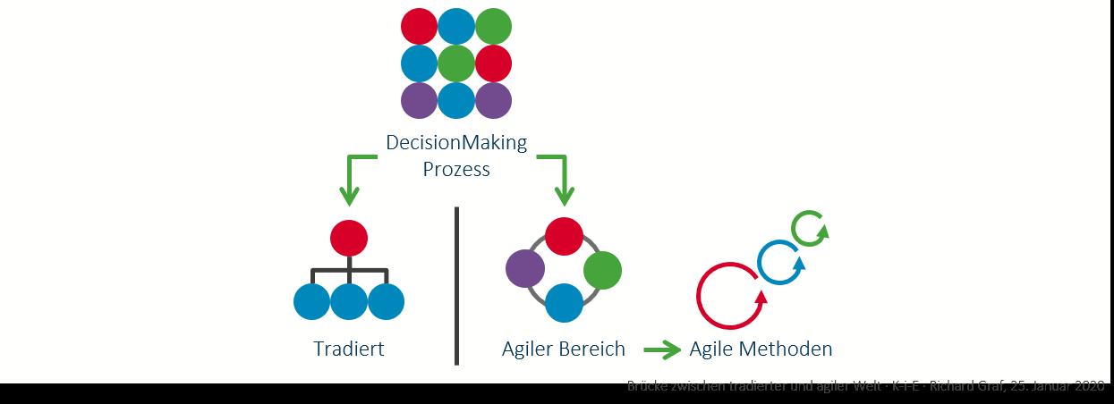 Agile Transformation beginnt beim Einzelnen