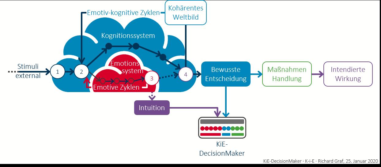 KiE-DecisionMaker