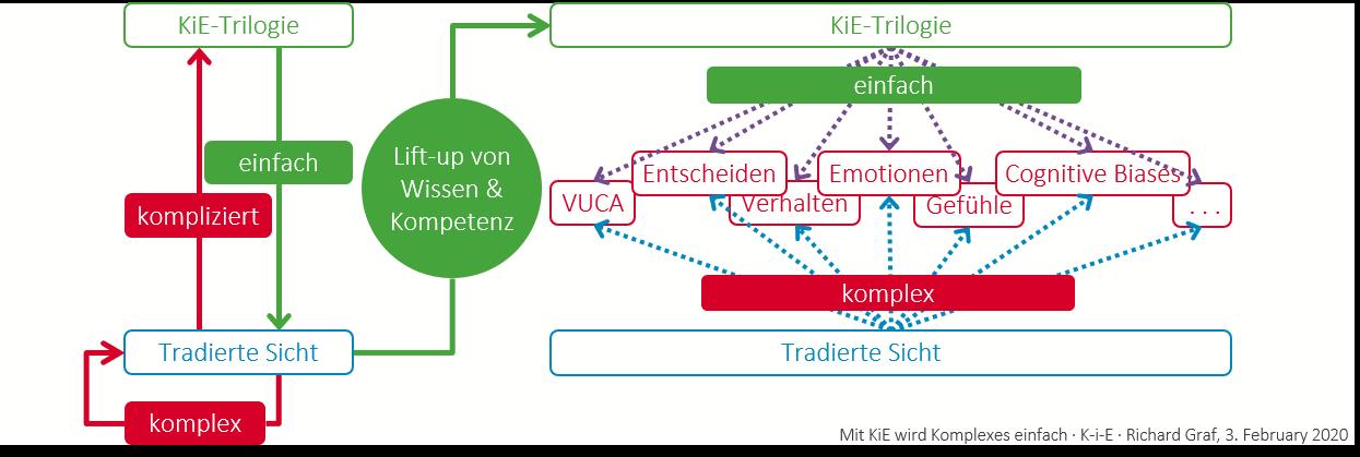 Mit der KiE-Trilogie wird das Komplexe einfach