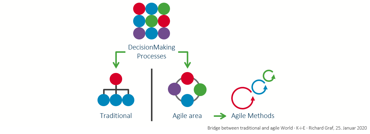 Agile transformation succeeds with DecisionMaking