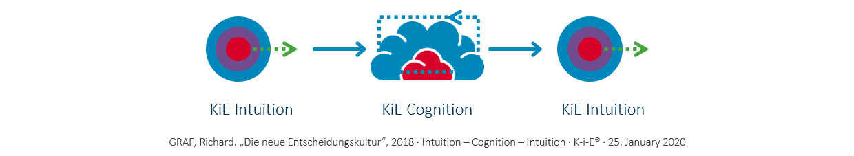 KiE: Order Intuition-Cognition-Intuition