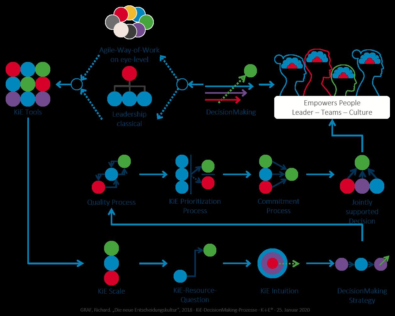 KiE-DecisionMaking processes