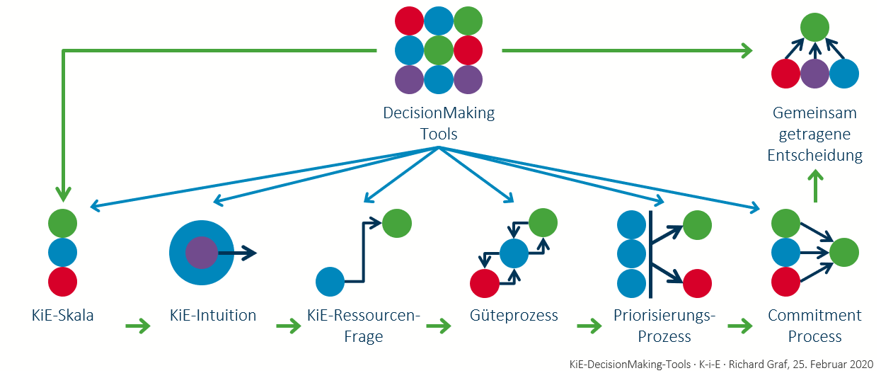 KiE-DecisionMaking tools
