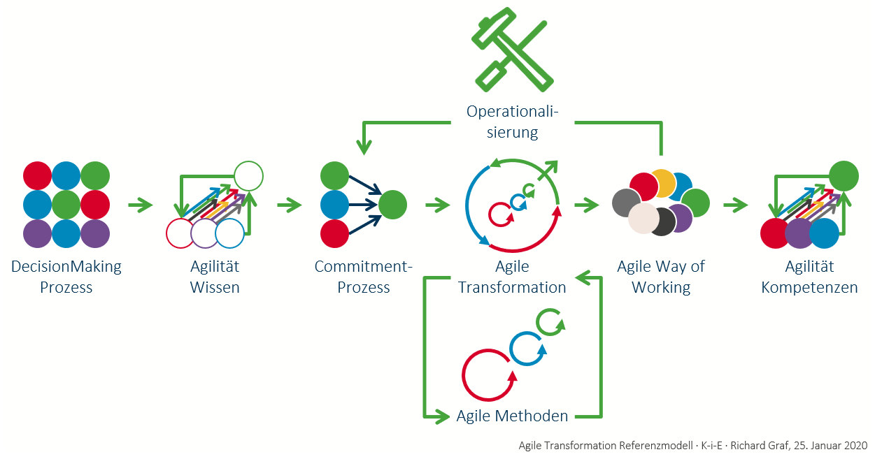 Agile Transformation Refernzmodell