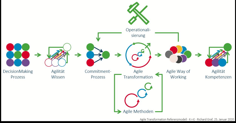 Agile Transformation Refernzmodell