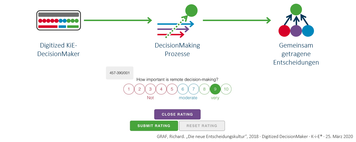 Digitized DecisionMaker