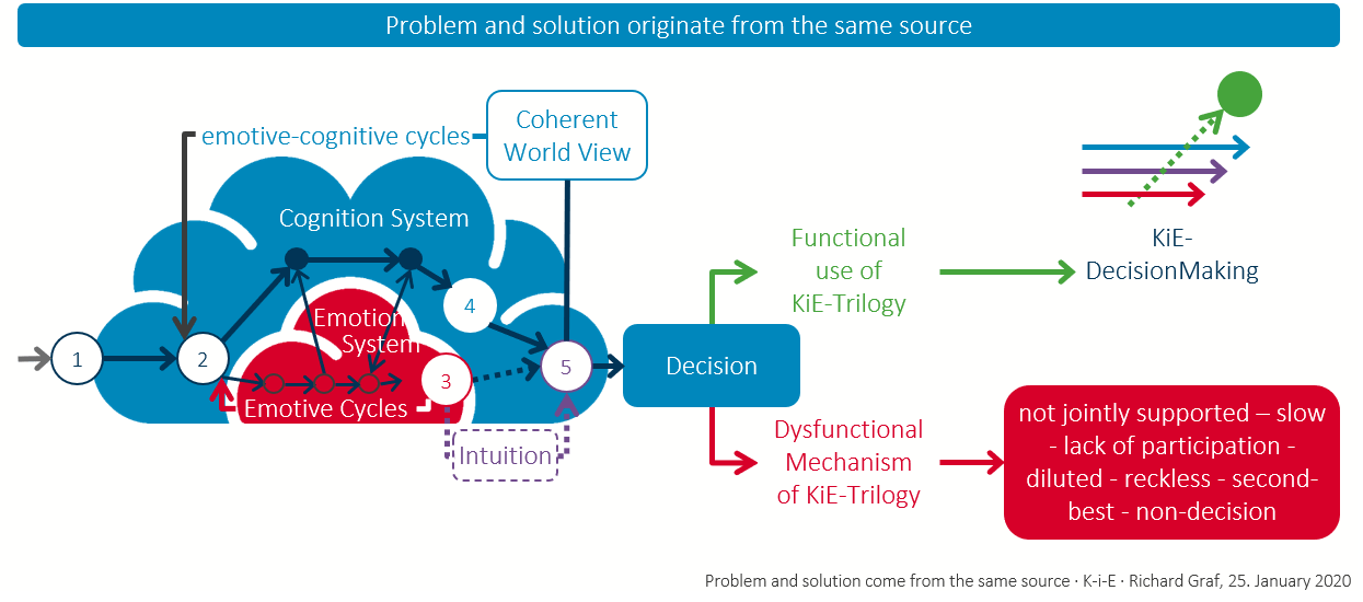 Problem and Solution comes from the same source