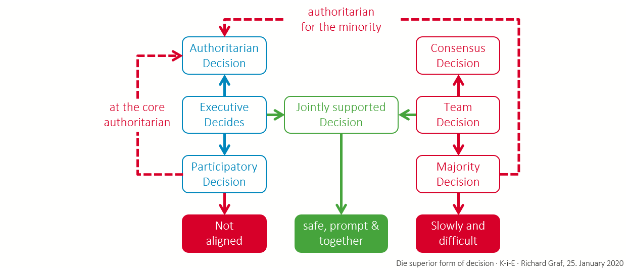 Jointly supported decisions