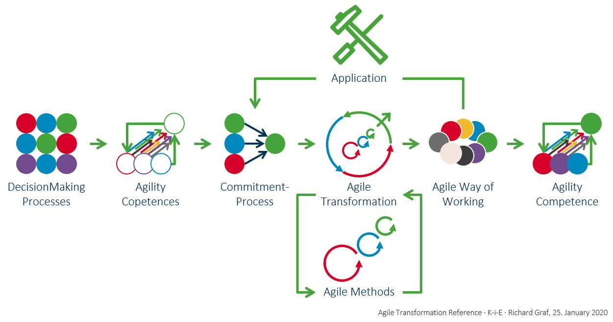 Agile Transformation reference