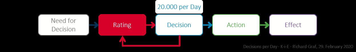 Decisions per day