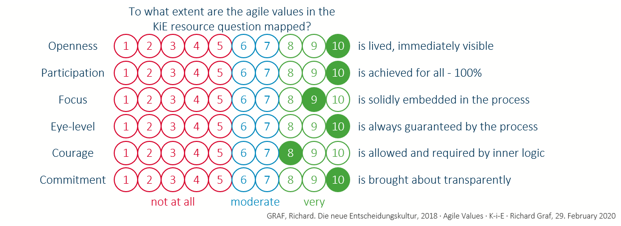 Agile value in KiE scale