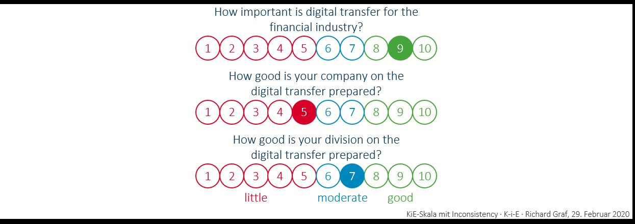 KiE scale with inconsistency