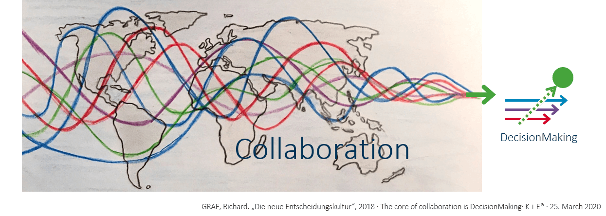 The core of Collaboration is DecisionMaking