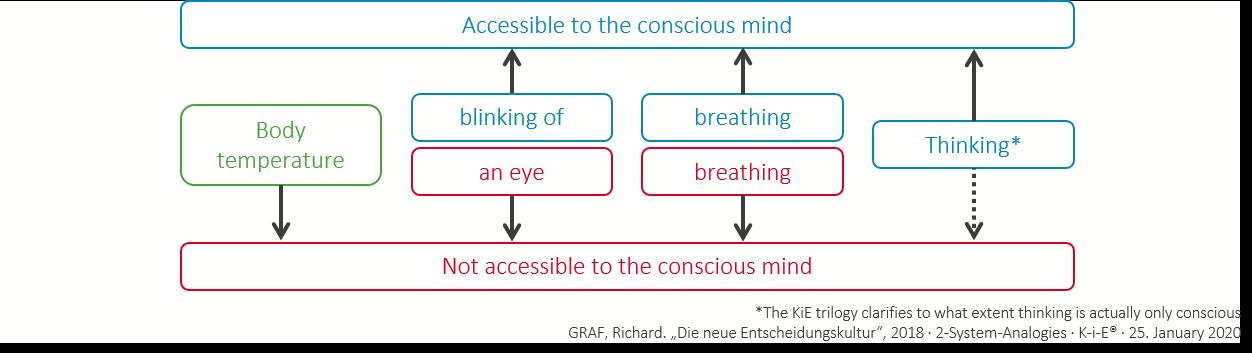 2-System analogies