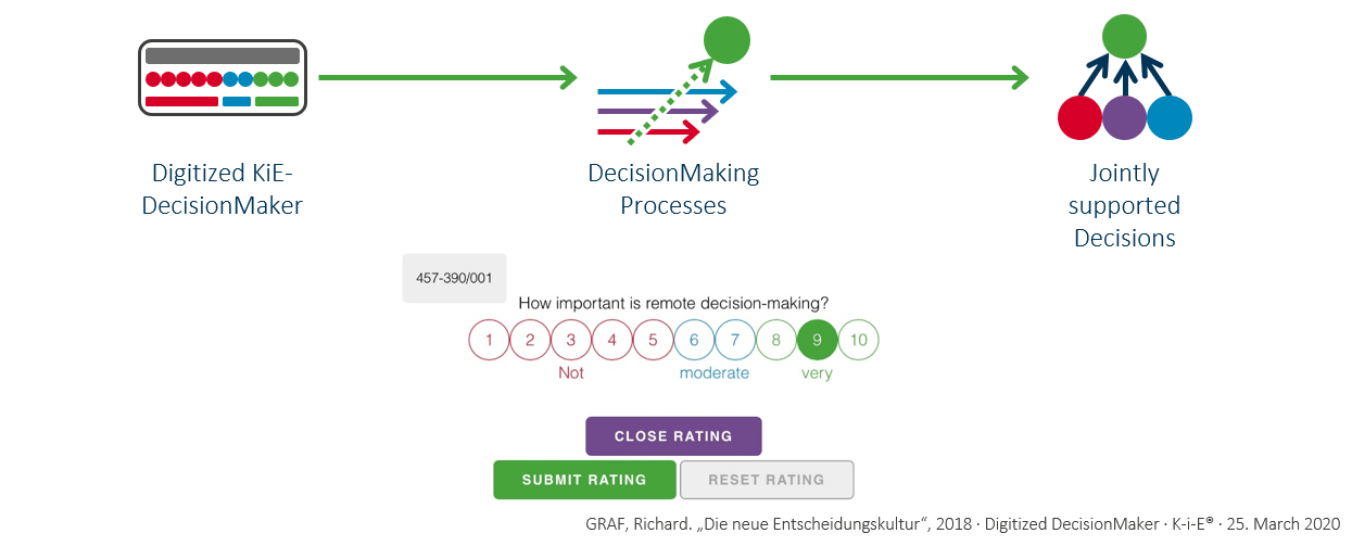 DecisionMaking with KiE-DecisionMaker