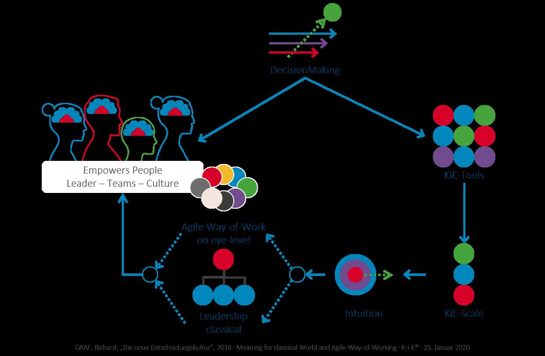 KiE - Bedeutung der Intuition für die tradierte Welt und den Agile-Way-of-Working