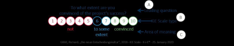 The KiE scale