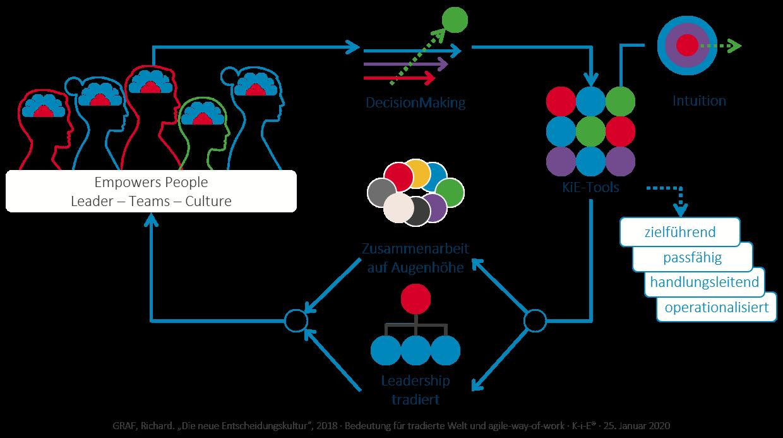 KiE: Bedeutung der Intuition für die tradierte Welt und den Agile-Way-of-Working