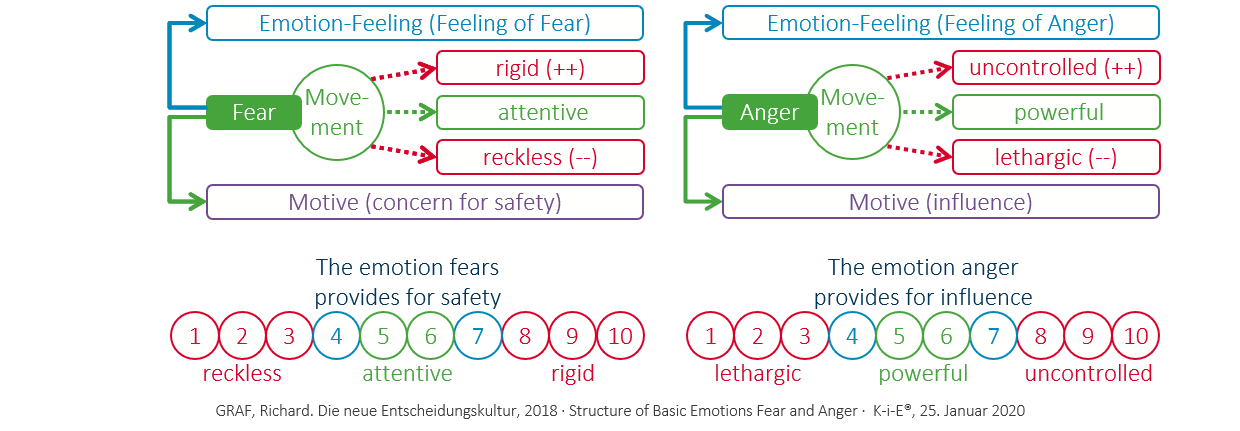 KiE: The structure of the basic emotions fear and anger