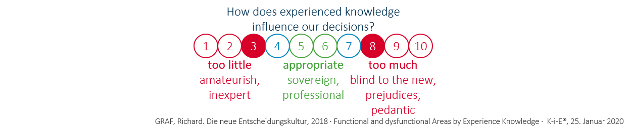 KiE: Effects of experienced knowledge