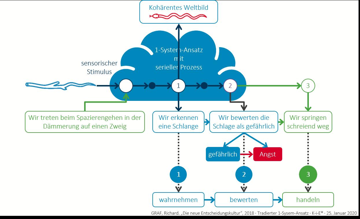1-System-Ansatz
