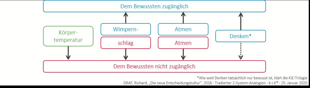 2-System-Analogien