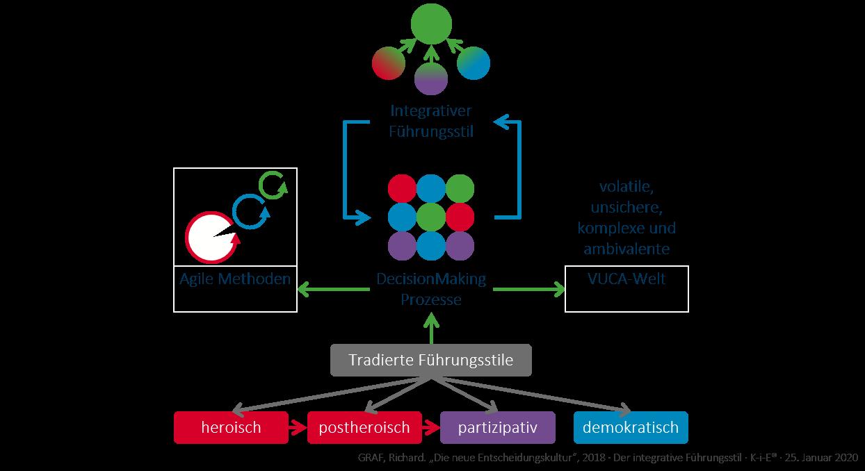 Der integrative Führungsstil