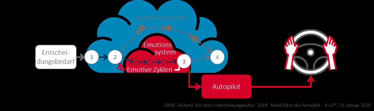 Autopilot Emotionssystem