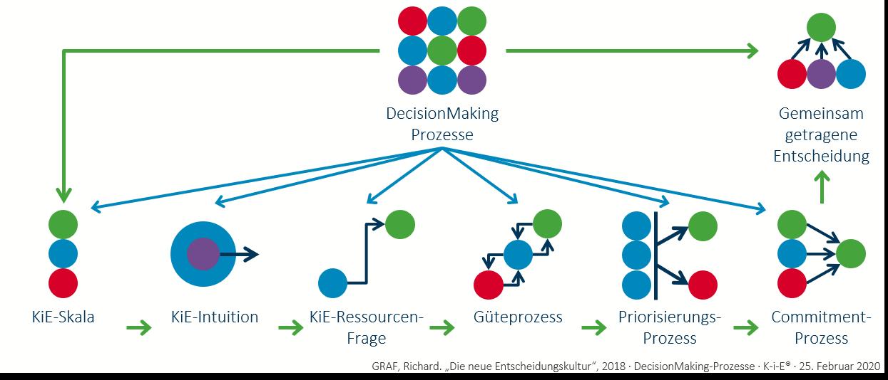 Die DecisionMaking-Prozesse