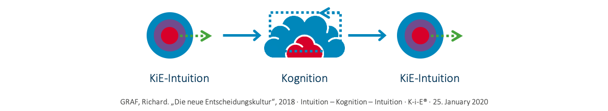 KiE: Reihenfolge Intuition-Kognition-Intuition