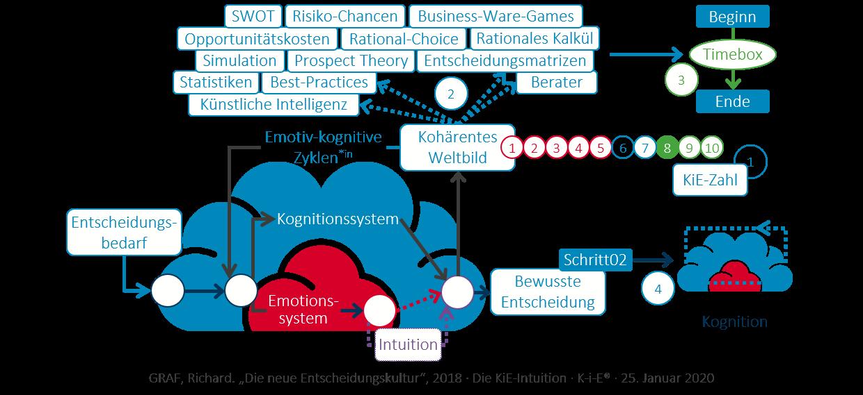 KiE: Die KiE-Kognition sicher und zeitnah durch Timeboxes