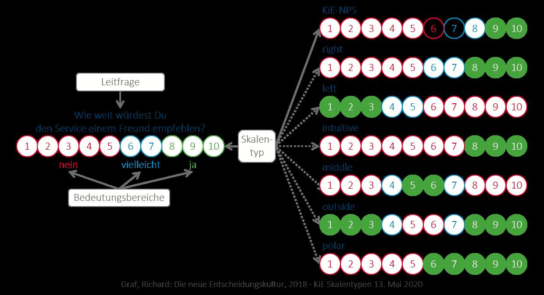 KiE: Die Flexibilität der KiE-Skala