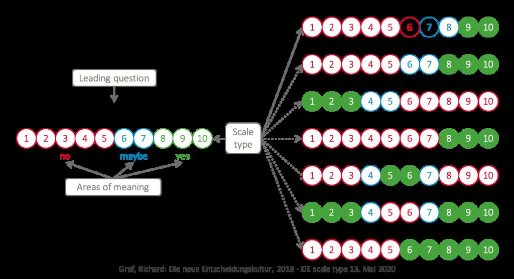 KiE: The flexibility of the KiE scale