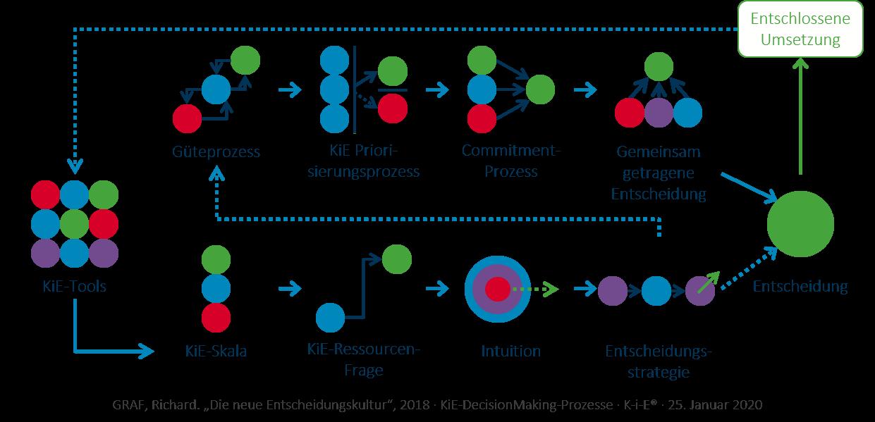 KiE: Der DecisionMaking Prozess