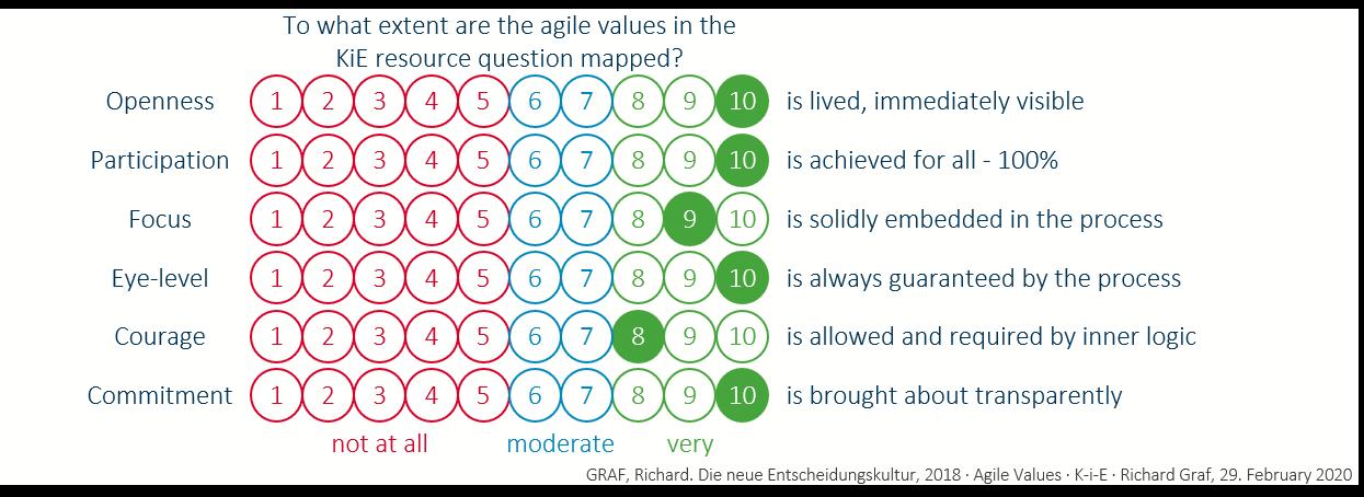 KiE: Agile values
