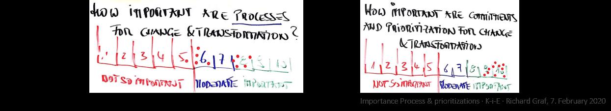 KiE: Die Wichtigkeit von Prozessen und Priorisierung