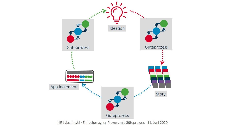 KiE: Einfacher agiler Prozess mit Güteprozess