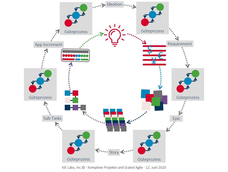 KiE: Komplexe Projekte und Scaled Agile mit Güteprozess