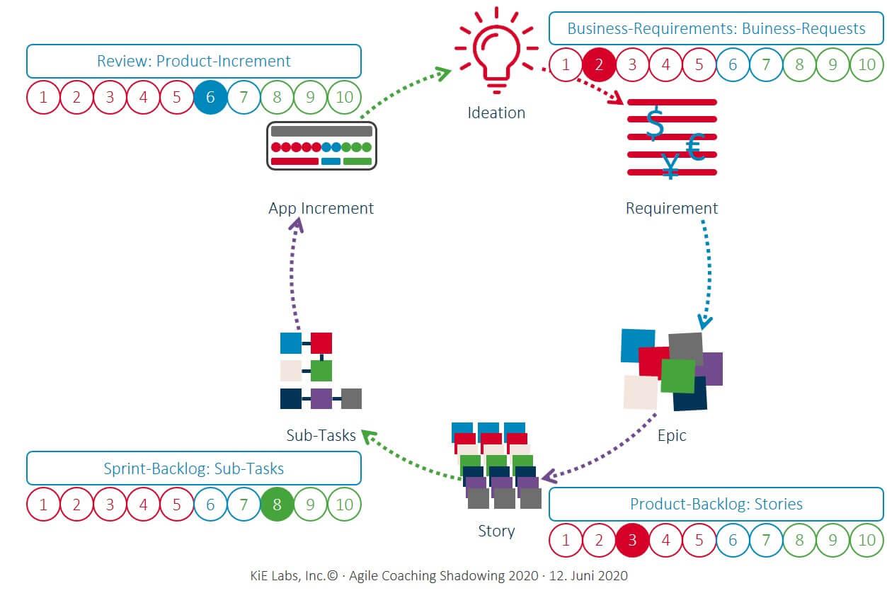 KiE: Agile-Coaching mit Shadowing