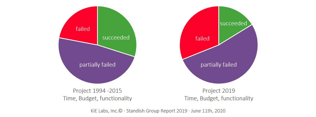 KiE: ¾ All IT projects fail partially or completely