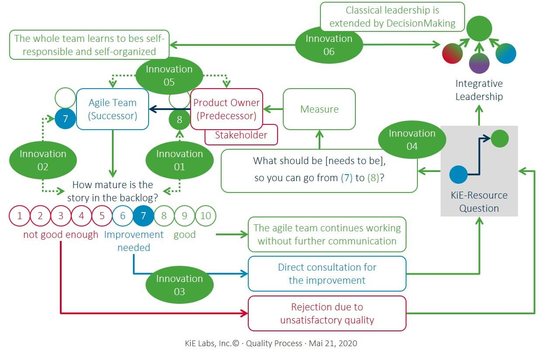 KiE: Quality Process