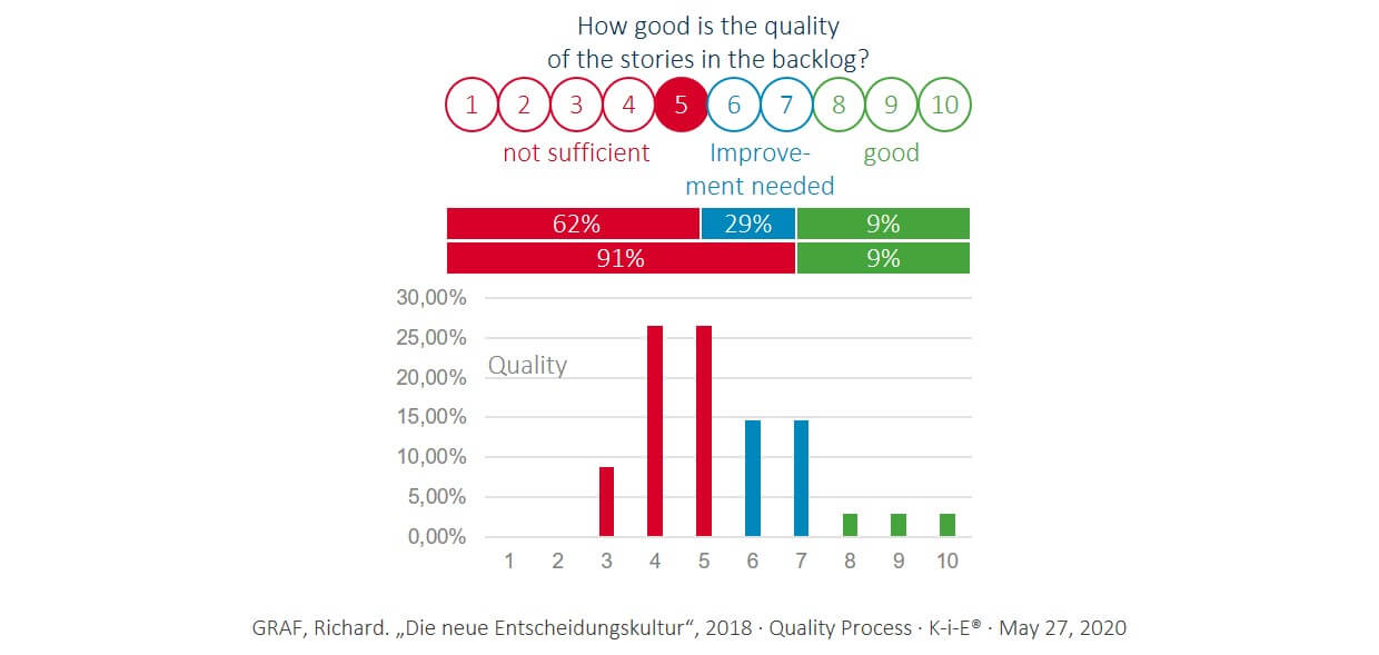 Lack of quality is the top factor in all partially or completely failed projects.