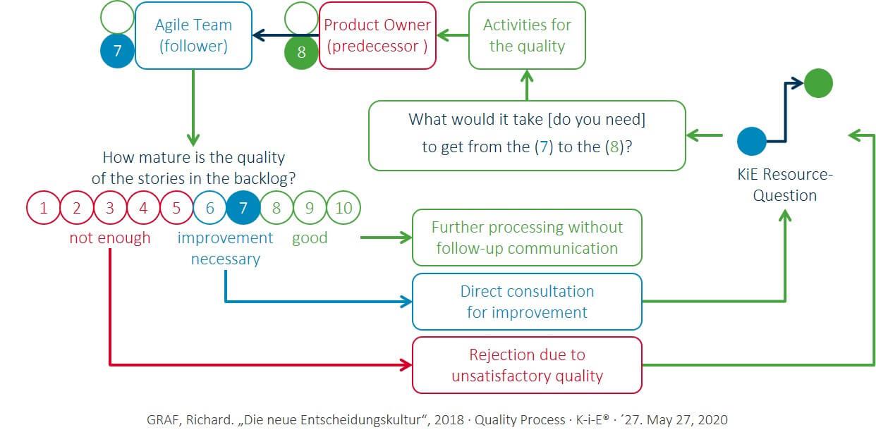 KiE: The Quality Process