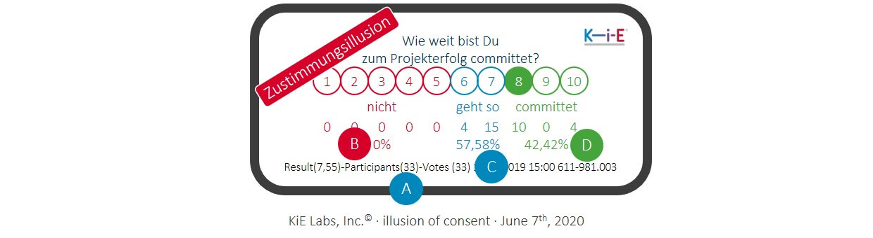 KiE: Erstes und finales Commitment im Commitment-Prozess