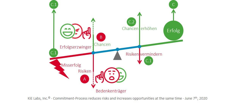 KiE:Risiken vermindern und gleichzeitig Chancen erhöhen