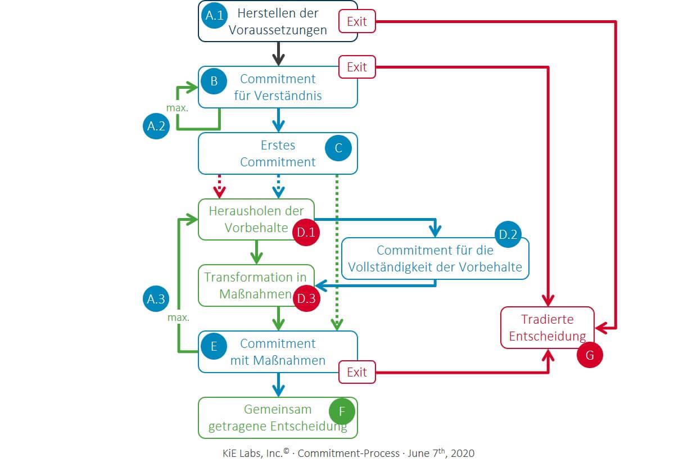 KiE: Klarer Prozess, der sicher und zeitnah zum Commitment führt