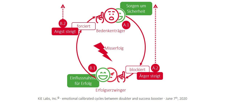 KiE: Kalibrierte emotionale Schleifen sind der Teufelskreis